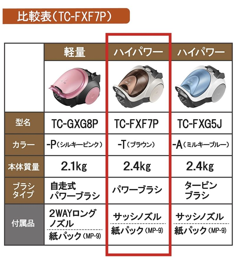三菱掃除機TC-FXF7P